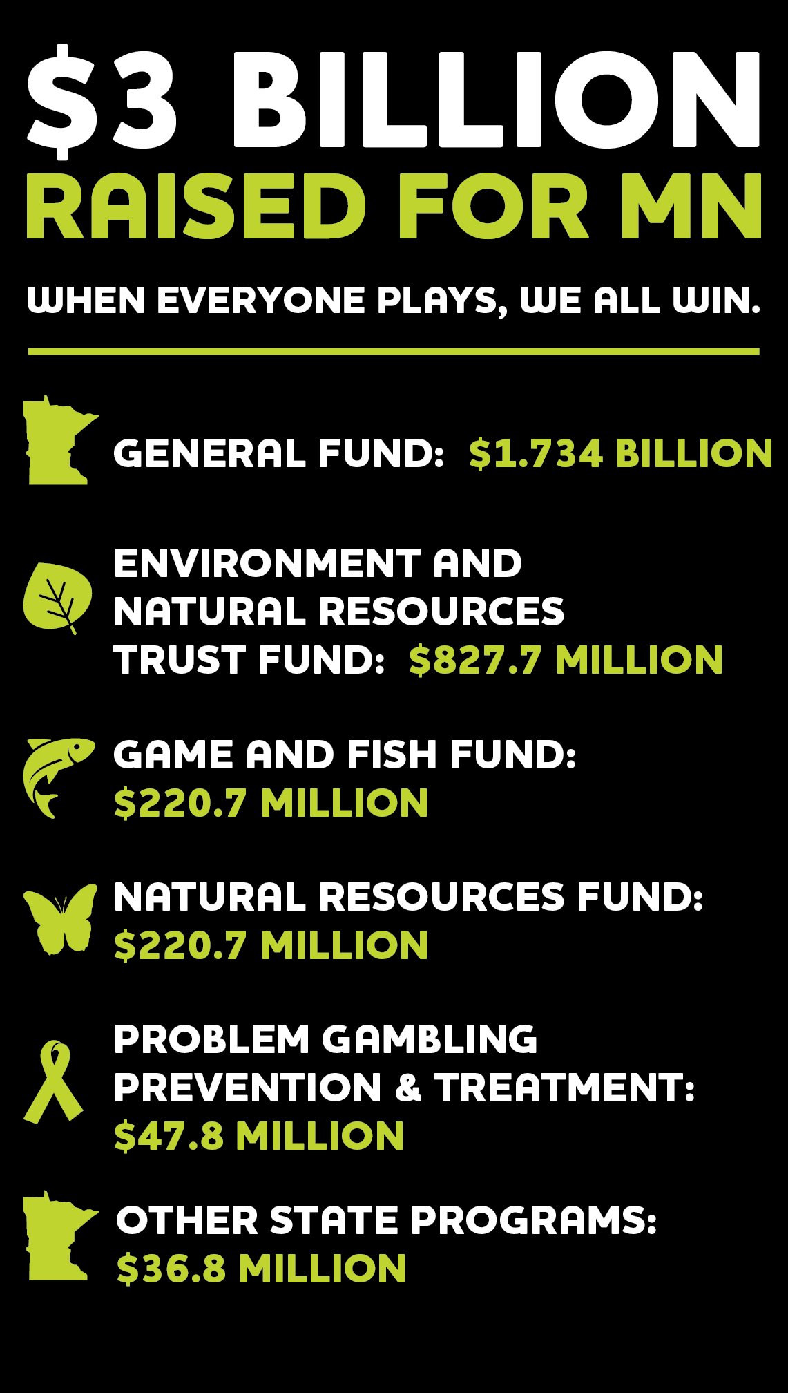 3 billion dollars raised for Minnesota. General Fund: $1.734, Environment & Natural Resources Trust Fund: $827.7 Million, Game & Fish Fund: $220.7 Million, Natural Resources Fund: $220.7 Million, Problem Gambling: $47.8 Million, Other: $36.8 Million